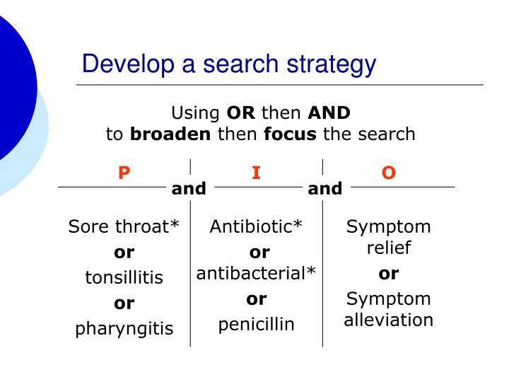 Develop a search strategy