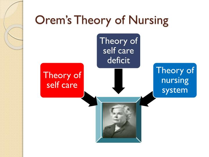 Dorothea orems self care nursing theory analysis