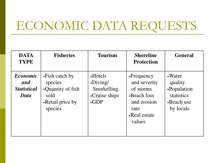 ECONOMIC DATA REQUESTS