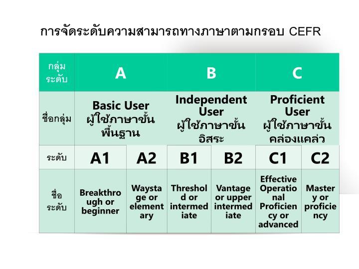 การจัดระดับความสามารถทางภาษาตามกรอบ CEFR