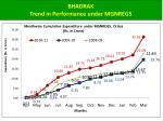 bhadrak trend in performance under mgnregs