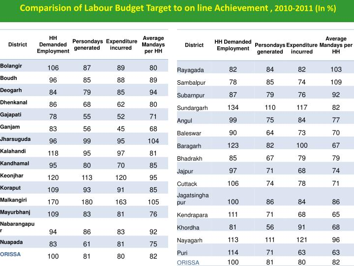 Comparision of Labour Budget Target to on line Achievement