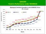 ganjam trend in performance under mgnregs