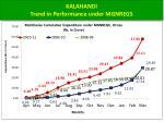 kalahandi trend in performance under mgnregs