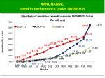 kandhamal trend in performance under mgnregs