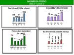 mgnrega trend 2006 07 to 2010 11