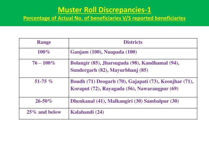 Muster Roll Discrepancies-1