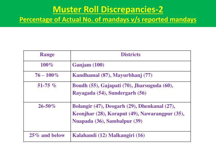 Muster Roll Discrepancies-2