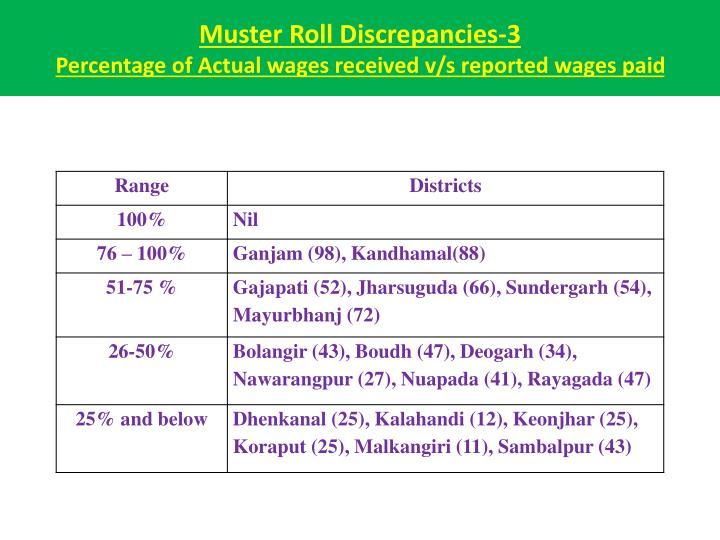 Muster Roll Discrepancies-3