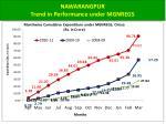 nawarangpur trend in performance under mgnregs