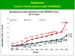 nayagarh trend in performance under mgnregs