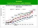 nuapada trend in performance under mgnregs