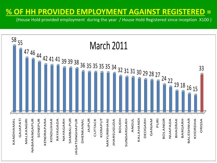 % OF HH PROVIDED EMPLOYMENT AGAINST REGISTERED