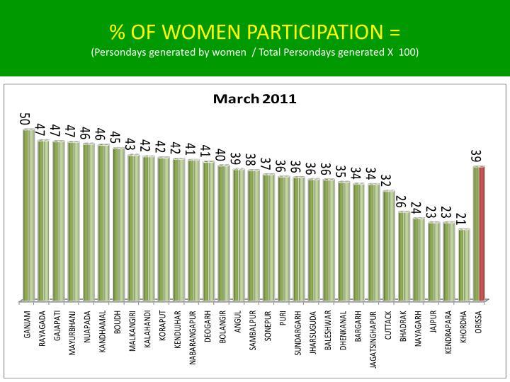 % OF WOMEN PARTICIPATION =