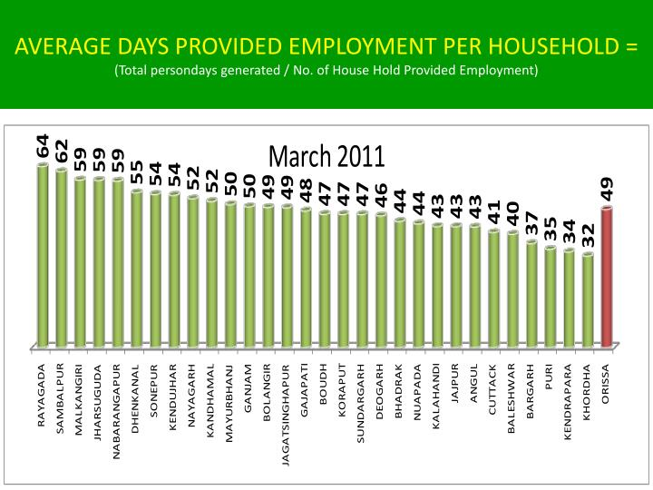 AVERAGE DAYS PROVIDED EMPLOYMENT PER HOUSEHOLD =