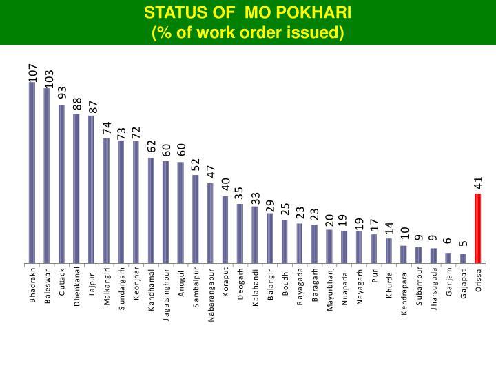 STATUS OF  MO POKHARI