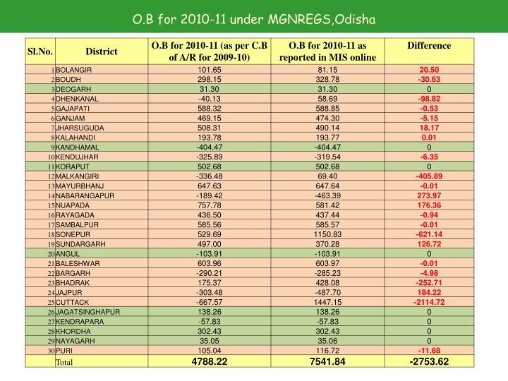 O.B for 2010-11 under MGNREGS,Odisha