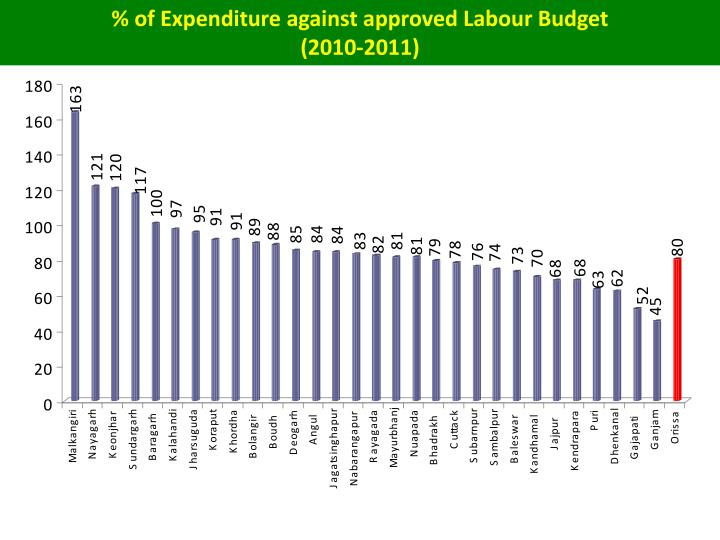 % of Expenditure against approved Labour Budget