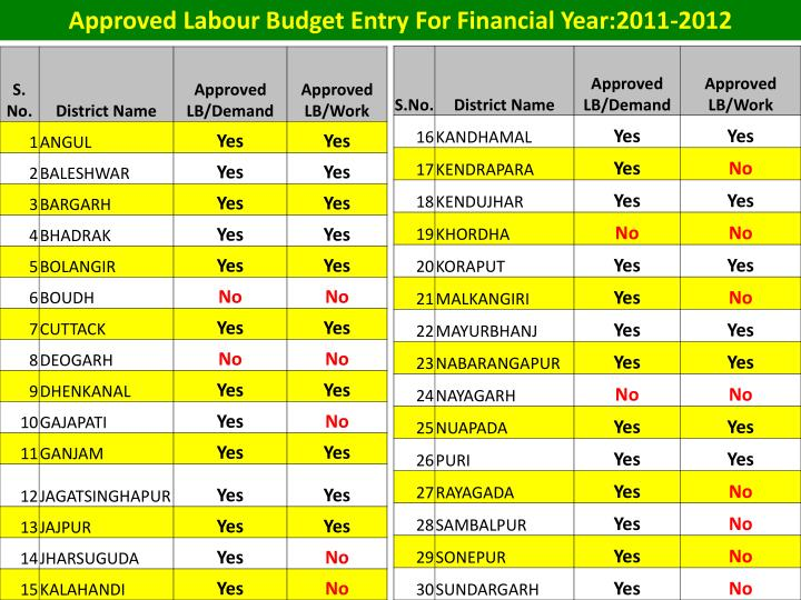 Approved Labour Budget Entry For Financial Year:2011-2012