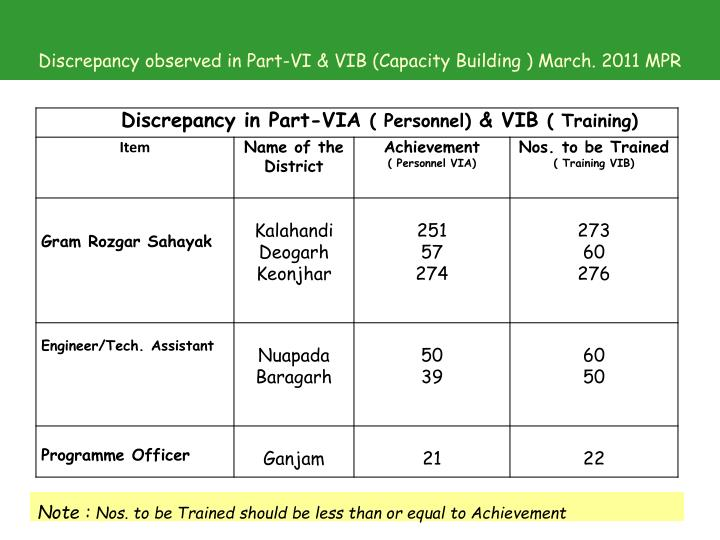 Discrepancy observed in Part-VI & VIB (Capacity Building ) March. 2011 MPR
