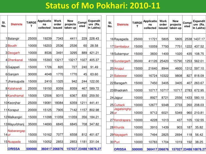 Status of Mo Pokhari: 2010-11