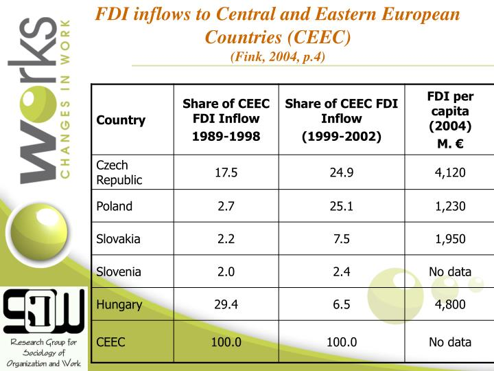 FDI inflows to Central and Eastern European Countries (CEEC)