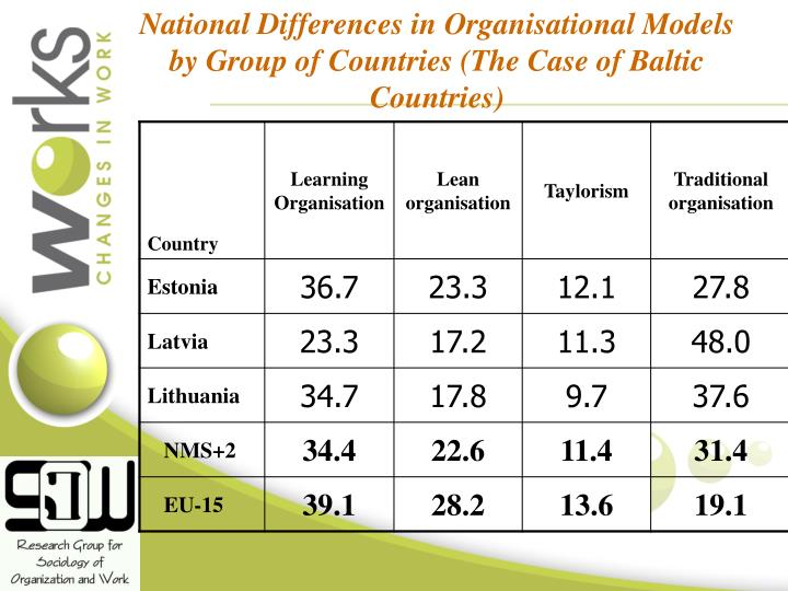 National Differences in Organisational Models