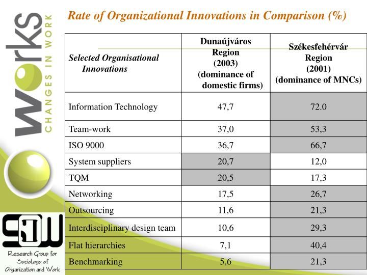 Rate of Organizational Innovations in Comparison