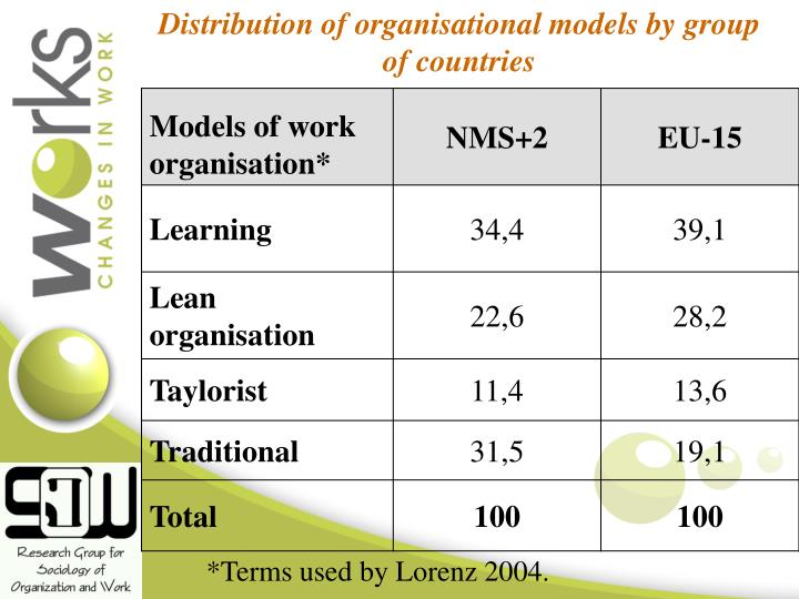 Distribution of organisational models by