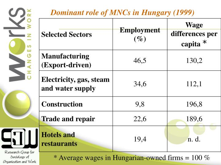 Dominant role of MNCs in Hungary (1999)