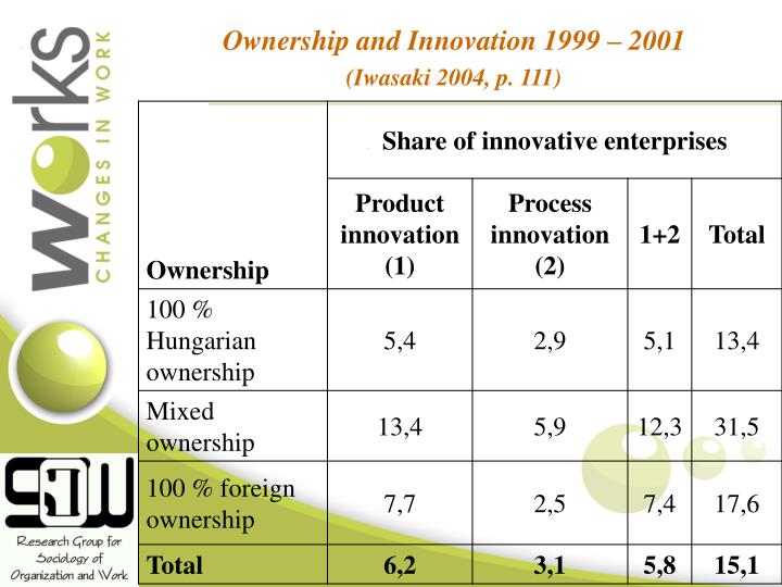Ownership and Innovation 1999 – 2001