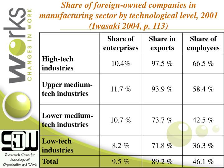 Share of foreign-owned companies in manufacturing sector by technological level, 2001 (Iwasaki 2004, p. 113)