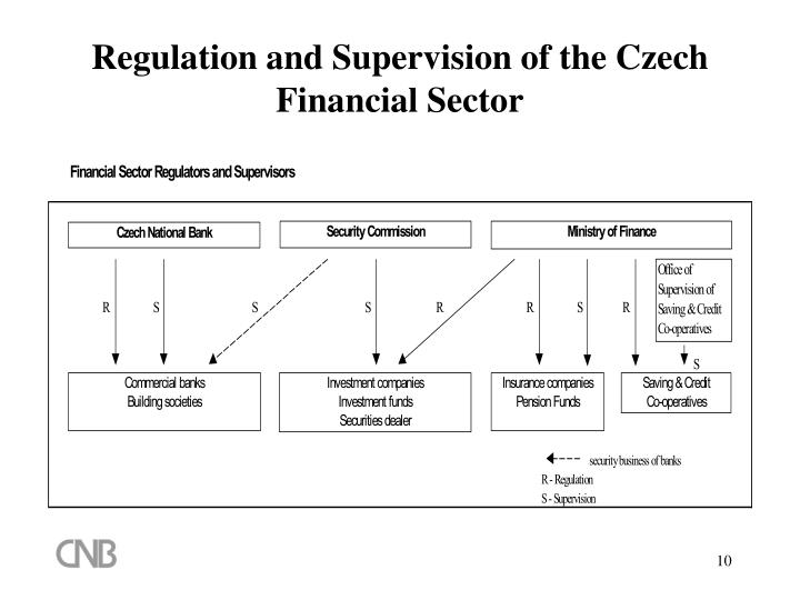 Regulation and Supervision of the Czech Financial Sector