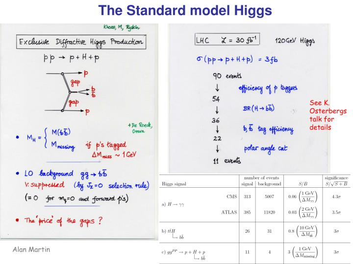 The Standard model Higgs