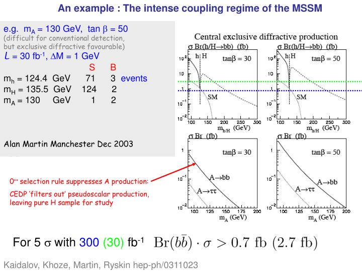 An example : The intense coupling regime of the MSSM