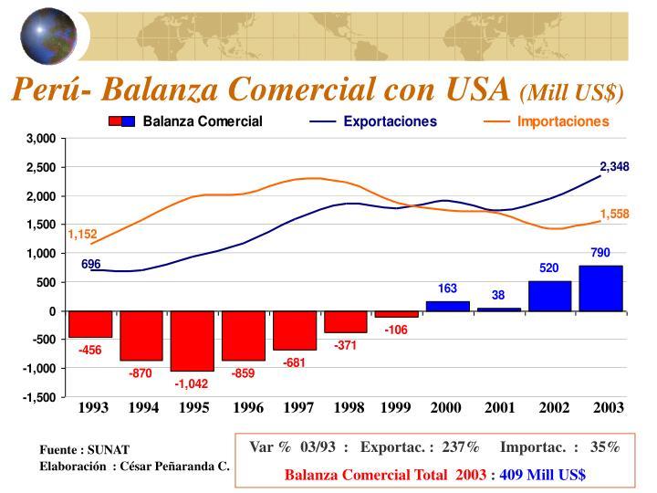 Perú- Balanza Comercial con USA
