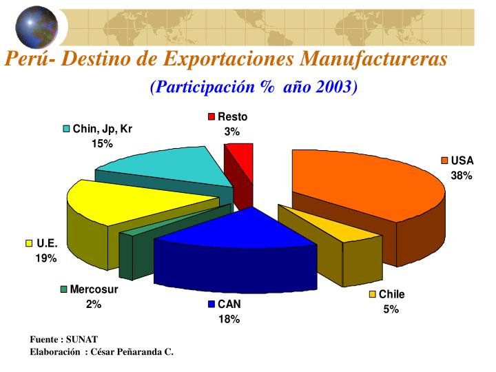 Perú- Destino de Exportaciones Manufactureras