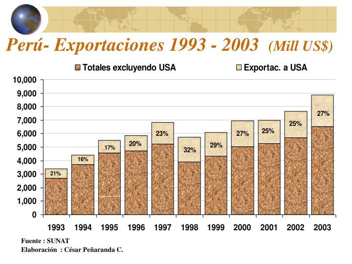 Perú- Exportaciones 1993 - 2003