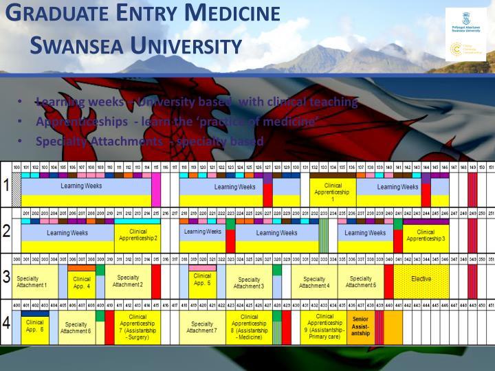 Graduate Entry Medicine