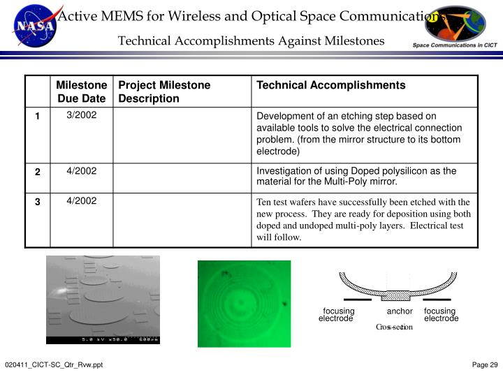 Active MEMS for Wireless and Optical Space Communications