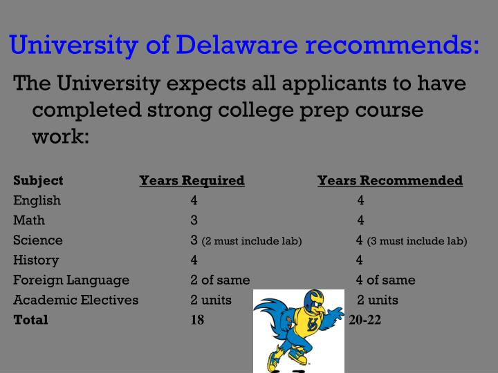 University of Delaware recommends: