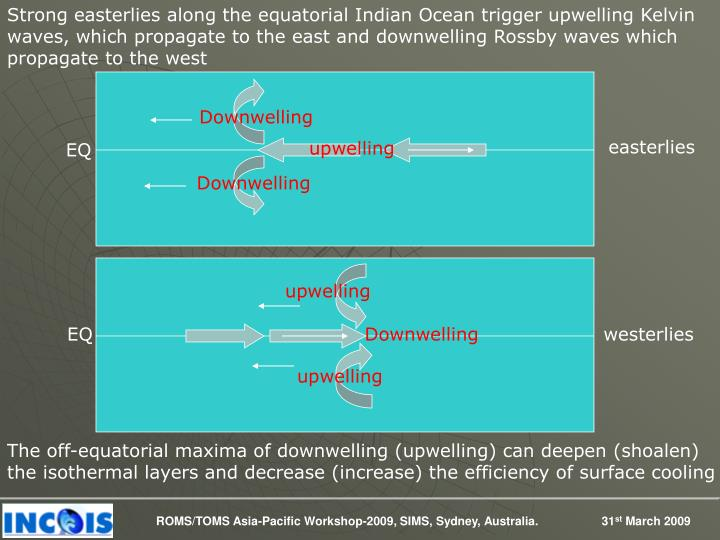 Strong easterlies along the equatorial Indian Ocean trigger upwelling Kelvin waves, which propagate to the east and downwelling Rossby waves which propagate to the west