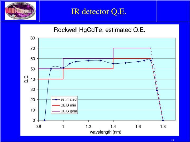 IR detector Q.E.