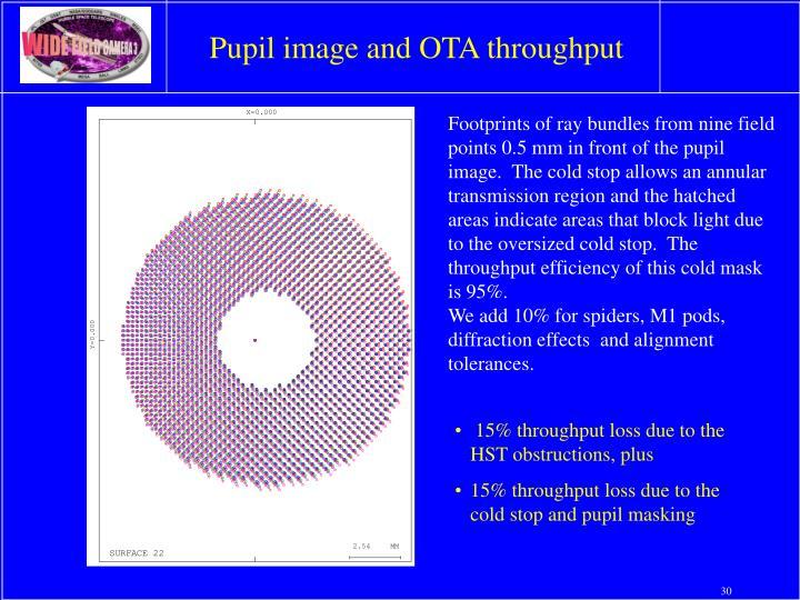 Pupil image and OTA throughput