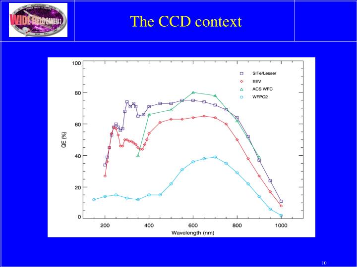 The CCD context
