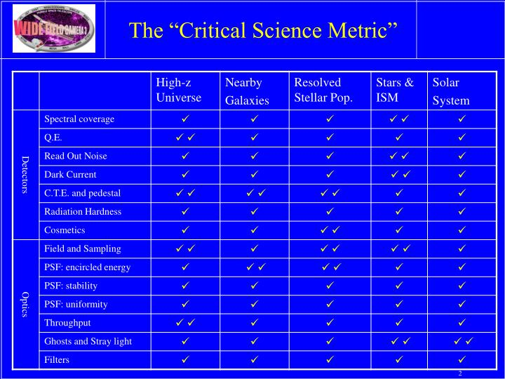 The critical science metric