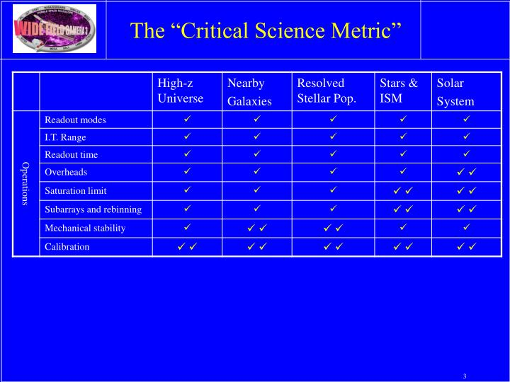 """The """"Critical Science Metric"""""""