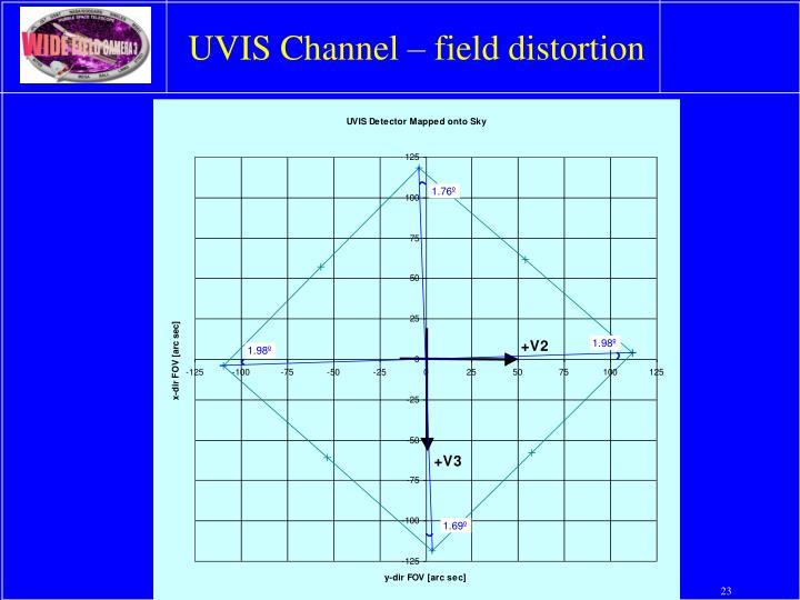 UVIS Channel – field distortion