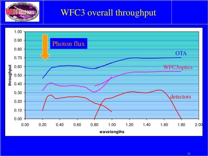 WFC3 overall throughput