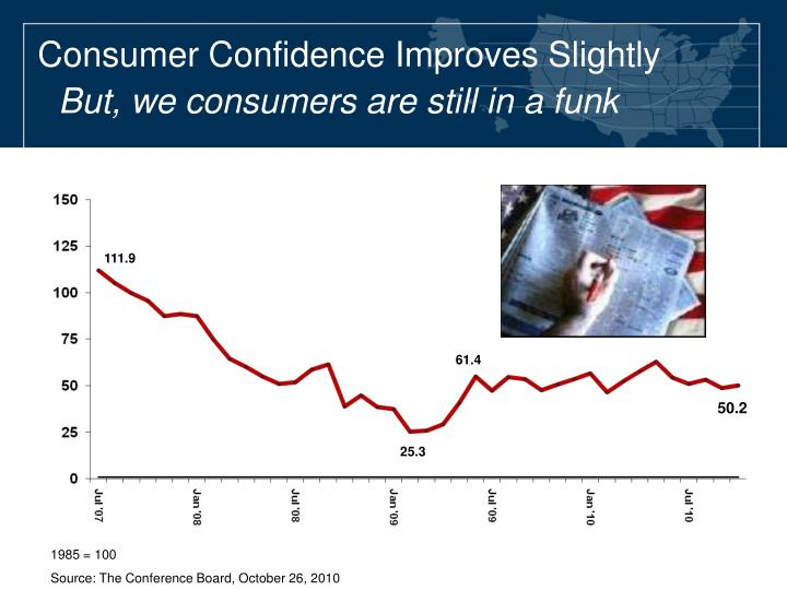 Consumer Confidence Improves Slightly